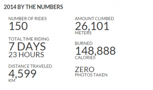 Ride with GPS statistik 2014