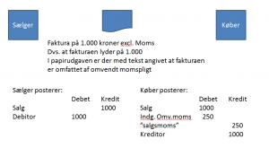 omvendt_moms